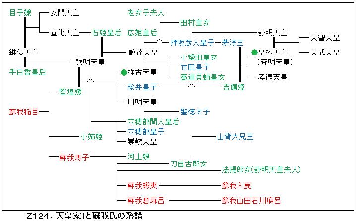 X124.天皇家と蘇我氏.png