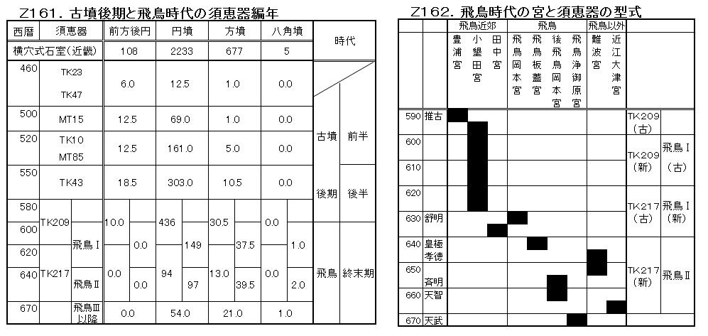 Z161-Z162.須恵器の編年(完).png