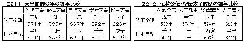 Z211.法王帝説と日本書紀.png
