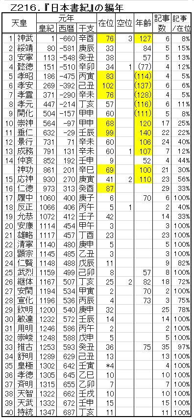 Z216-1.日本書紀の編年.png