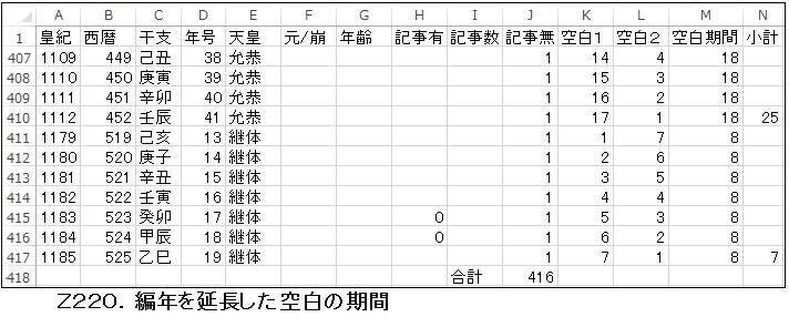 Z220.編年延長の空白期間.png