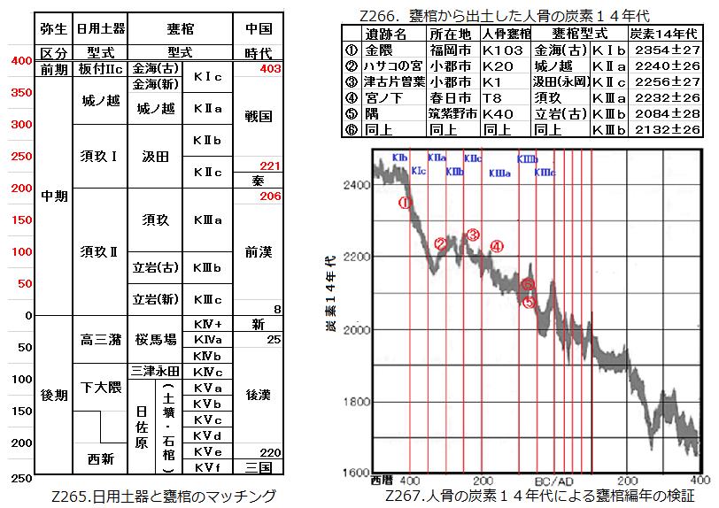 Z265-Z267.甕棺編年.png