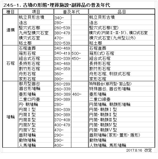 Z45-1.副葬品の普及年代(51-1).png
