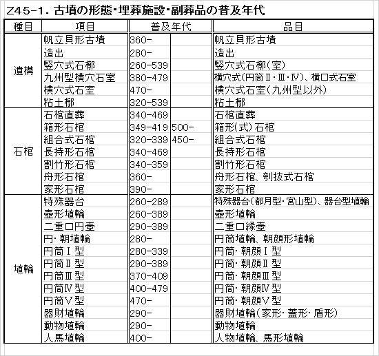 Z45-1.古墳副葬品普及年代.png