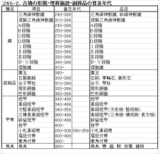 Z45-2.古墳副葬品普及年代.png