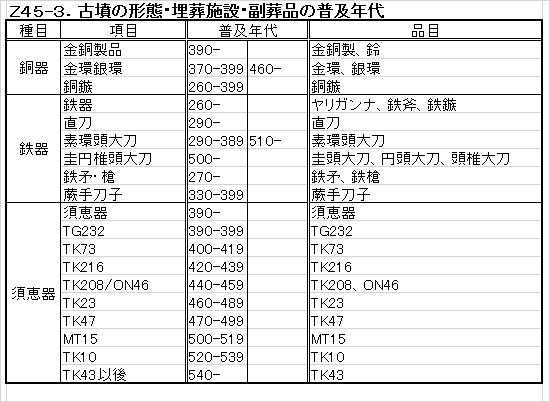 Z45-3.古墳副葬品普及年代.png