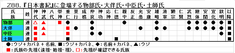Z88.連の元祖は物部氏.png