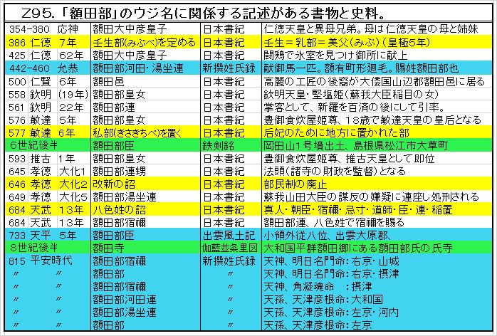 Z95.額田部の記述.png