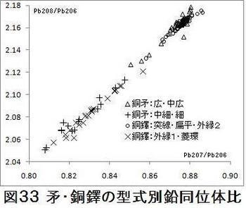 図33矛・銅鐸鉛同位体.jpg