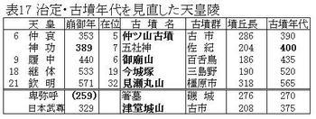 表17見直し天皇陵.jpg