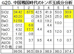 G20トンボ玉分析.jpg