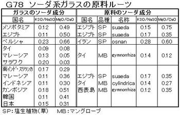 G78 ソーダ原料ルーツ.jpg