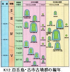 K12.仁徳陵編年.jpg