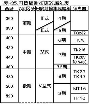 K35須恵器編年表.jpg