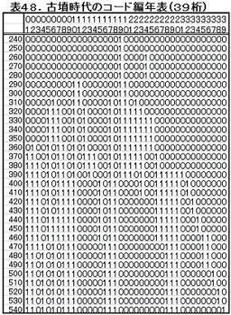 K48コード編年表.jpg