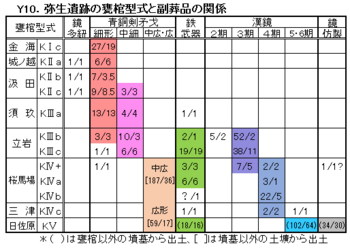 Y10甕棺型式と副葬品.png