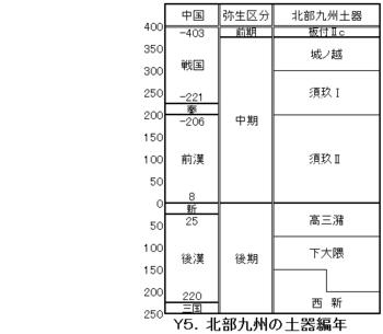 Y5北部九州土器編年.png
