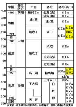 Y7.土器と甕棺編縁.png