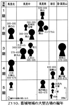 Z110.葛城大型古墳編年.png