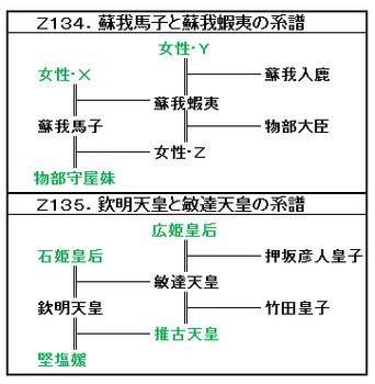 Z134・Z135.蝦夷・入鹿系譜.png