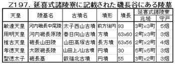 Z197.磯長谷の延喜式陵墓.png