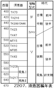 Z207.須恵器の編年.png