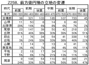Z258.前方後円墳の立地変遷.png