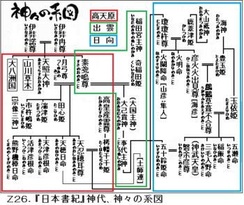 Z26 神代系譜(縦書き).png