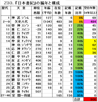 Z33 日本書紀の編年と構成.png