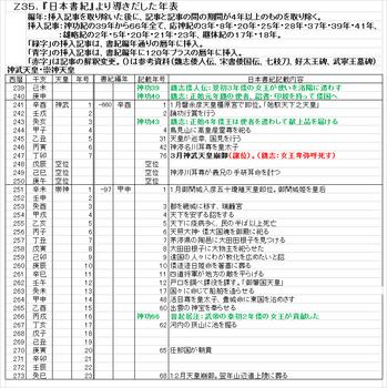 Z35 日本書紀新年表.png