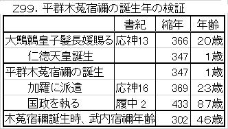 Z99.群木菟宿禰検証.png